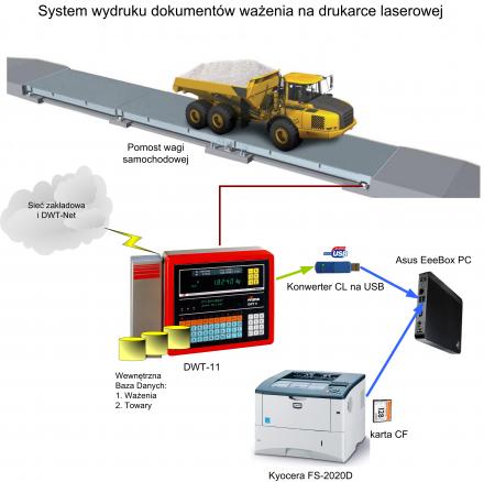 System wydruku z wagi na drukarce laserowej